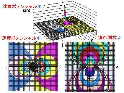 流体力学、2次元流れ、速度ポテ...