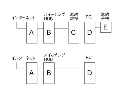 3bb289bac0 Aが存在しているとしてHUBを通さずに「A」->「PC」のように接続するとネットに接続できますか。