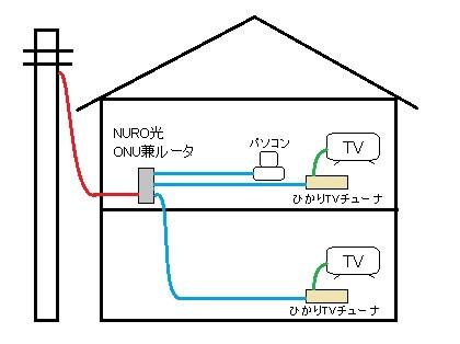 テレビ nuro 光 光回線でテレビを観る方法のまとめ、メリット・デメリットや工事内容