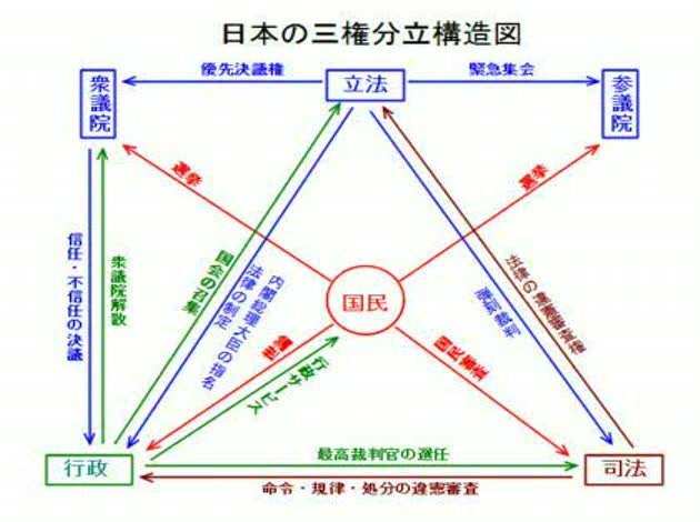 の 関係 三 図 分立 権