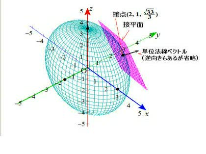 接平面と法線ベクトルについて教えて下さい