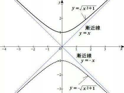 ルート関数の中身が二次… - 数学・算数 締切済み| 【OKWAVE】