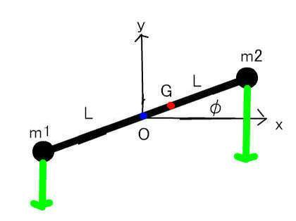 質点系の角運動量