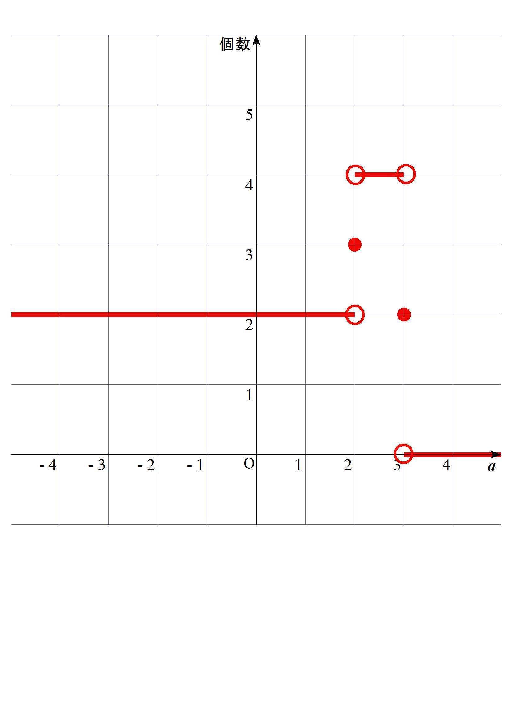 yの実数解は2と0でxの実数解は±√2と0となり、 xの異なる実数解の個数は3。 なお、グラフがaと実数解の個数のグラフなら添付図のようになる。