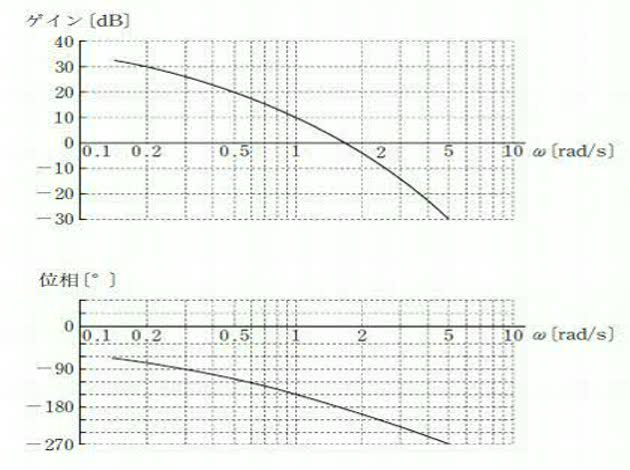 ボード線図(位相余裕・ゲイン余裕) - OKWAVE
