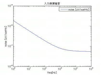 V/√Hz)から実効値雑音電圧(Vrms)...