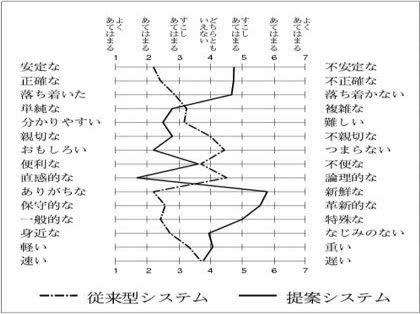 エクセル 片 対数 グラフ 作り方