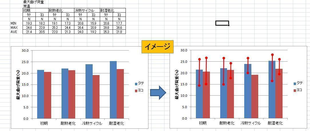 エクセルで平均値の棒グラフに最...
