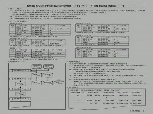 能力 情報 検定 処理