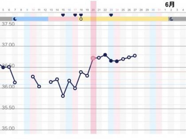 排卵 日 計算 オギノ 式